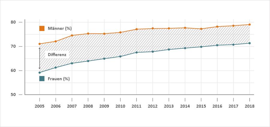 Abbildung zur Erwerbstätigenquote von Frauen und Männern