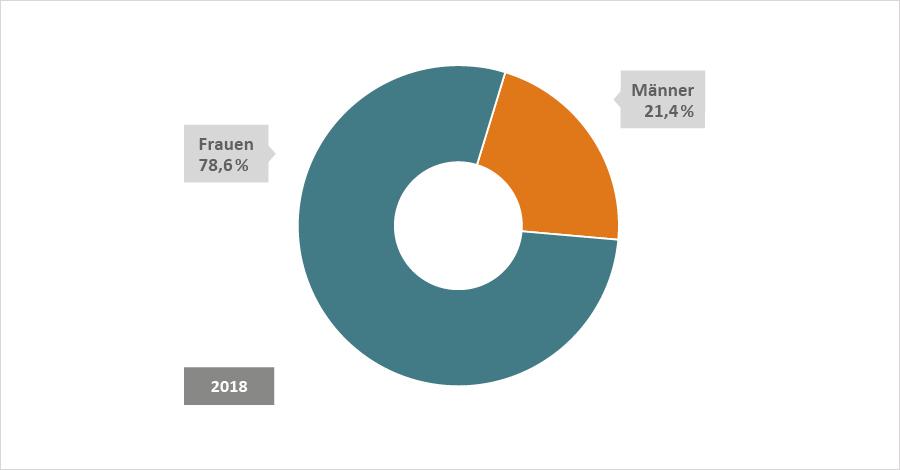 Tortendiiagramm 2018: Frauen 78,6 %, Männer 21,4 %