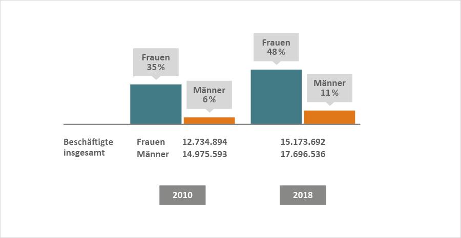 2010: Frauen 35 %, Männer 6 %, 2018: Frauen 48 %, Männer 11 %