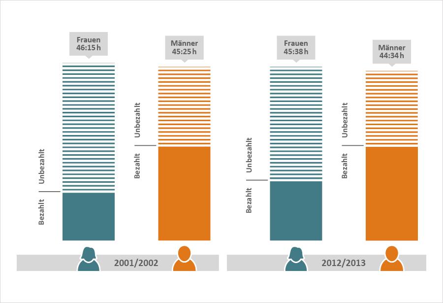 2001/2002 unbezahlt: Frauen 46:15 h, Männer 45:25 h; 2012/2013 unbezahlt: Frauen 48:38 h, Männer 44:34 h