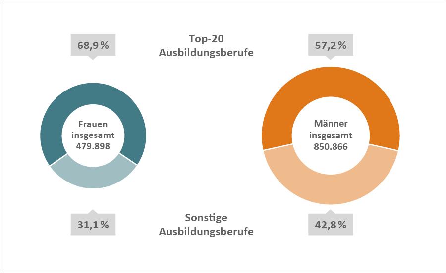 Kreisdiagramme: Frauen insgesamt 479.898, Männer insgesamt 850.866; Top-20-Ausbildungsberufe: Frauen 68,9 %, Männer 57,2 %; Sonstige Berufe: Frauen 31,1 %, Männer 42,8 %