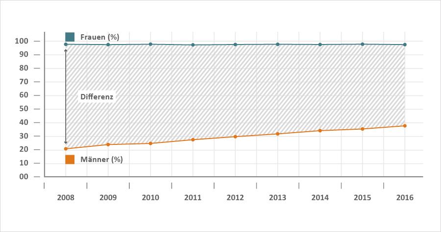 Grafik zum Elterngeldbezug 2008 bis 2016
