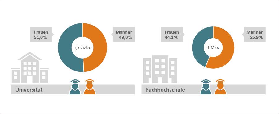 Kreisdiagramme: Universität: 51 % Frauen, 49 % Männer, Fachhochschulen: 44,1 % Frauen, 55,9 % Männer