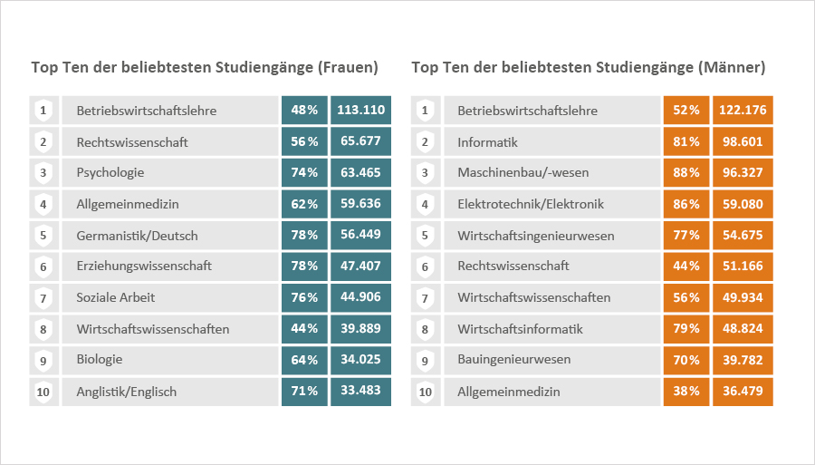Grafik zu den Top Ten der beliebtesten Studiengänge  von Frauen und Männern