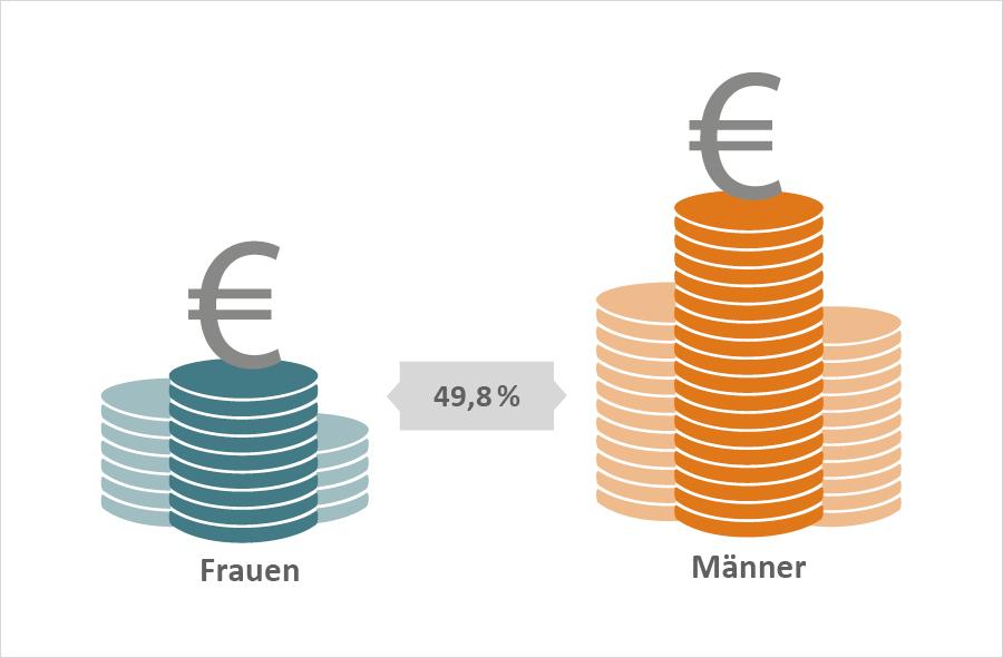 Grafik: 49,8 % beträgt die Lücke zwischen Männern und Frauen