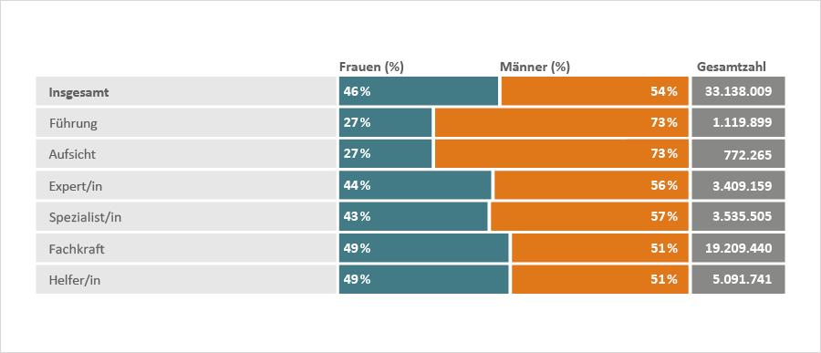 Grafik zum Anteil von Frauen und Männern (Führung, Aufsicht, Expert/in, Spezialist/in, Fachkraft/Helfer/in)