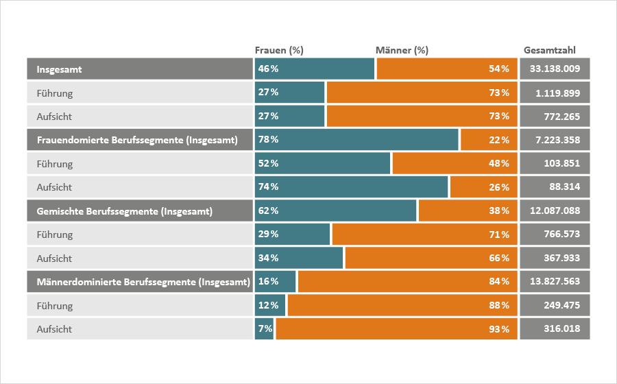Grafik zur Aufteilung von Frauen und Männern in den Bereichen Führung, Aufsicht: Insgesamt, Frauendominierte Berufssegmente, Männerdominierte Berufssegmente